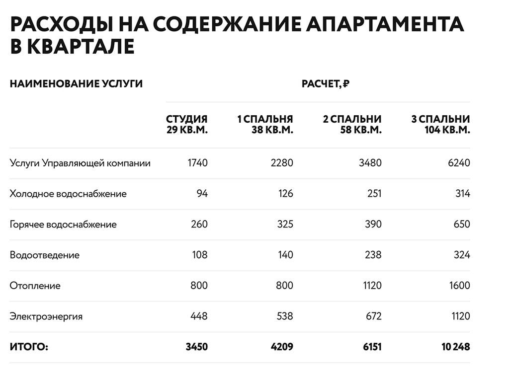 Расходы на содержание апартаментов